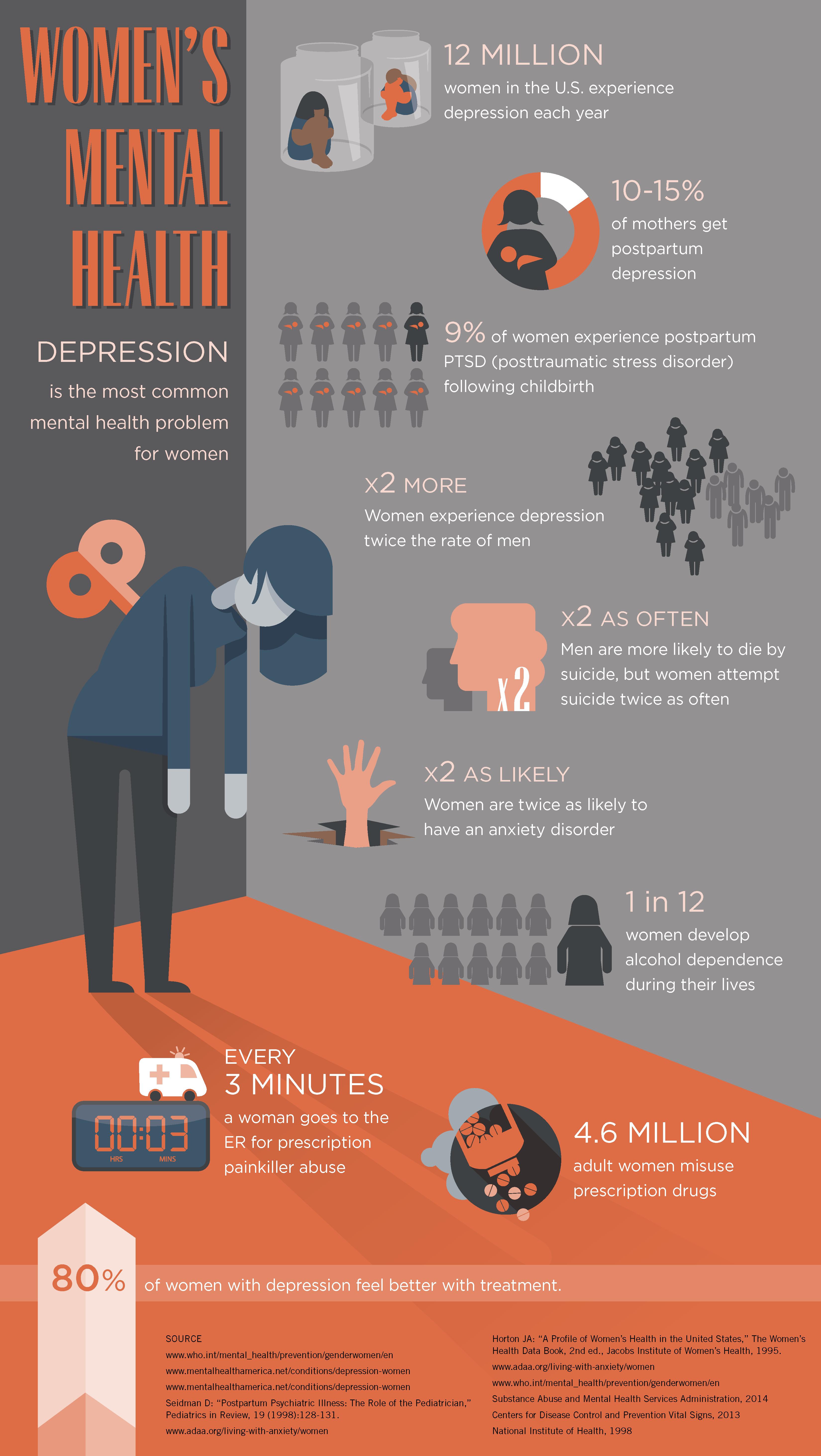 Pregnancy & Postpartum Depression | cfsslo