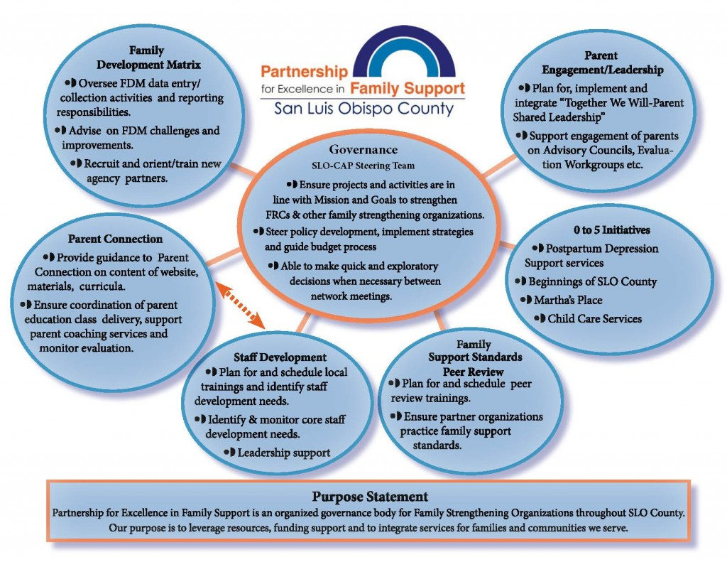 Parnership Organizational Chart