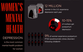 Women's Mental Health Info Graphic